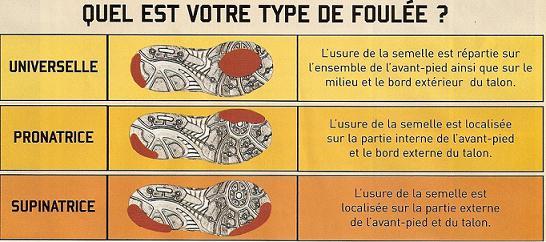 http://www.jiwok.com/blog/wp-content/uploads/2007/10/jiwok_votre_foulee.JPG